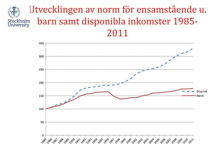 Utveckling av socialbidragstagandet 1990-2010. Alla socialbid